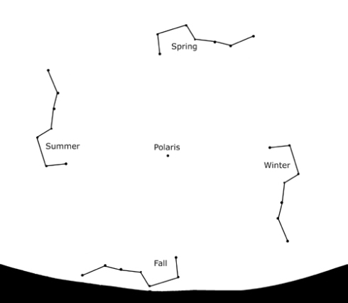 big_dipper_thru_seasons